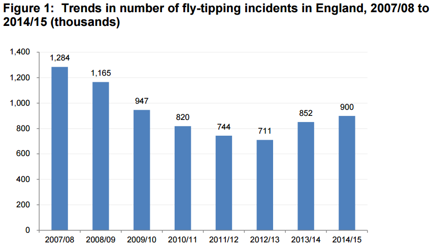 Fly tipping trends