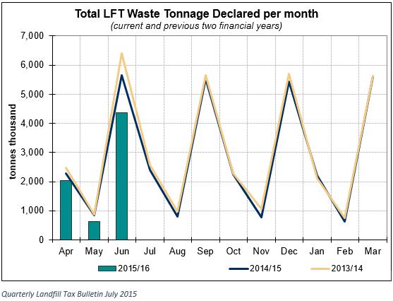 Landfill declared
