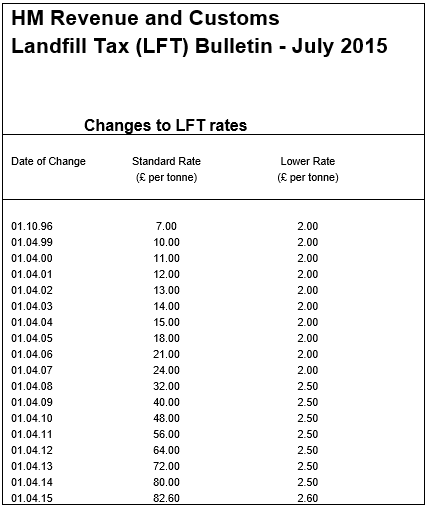 landfill prices