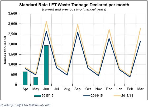 standard landfill graph