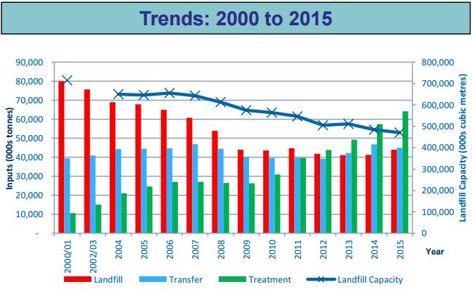 landfill-trends