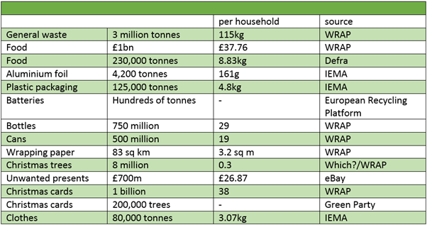 Average extra waste generated over the Christmas period each year, based on January rubbosh and recycling collections.