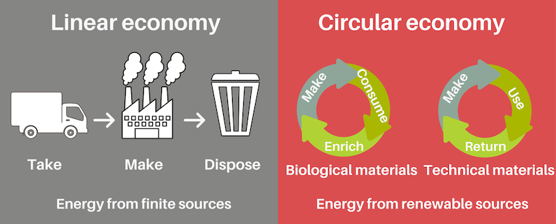 Linear economy vs Circular economy comparison