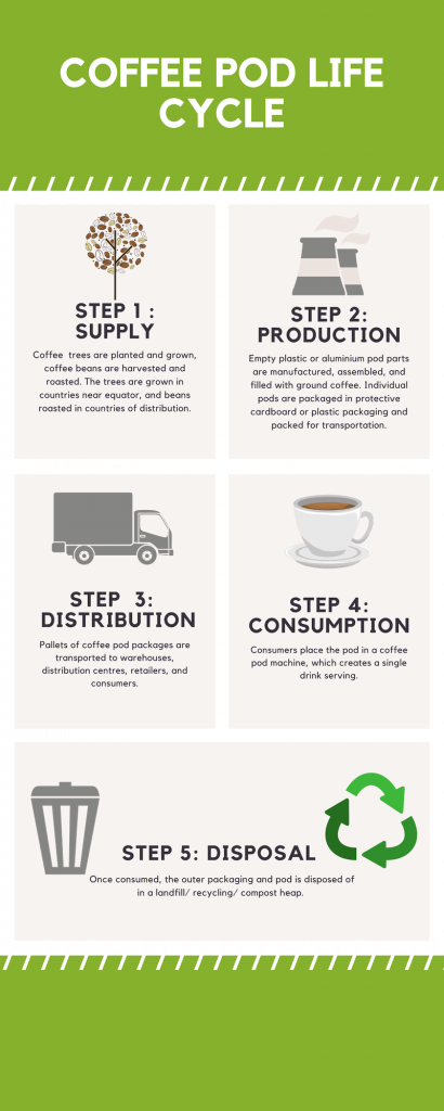 Infographic of the life cycle of a coffee pod