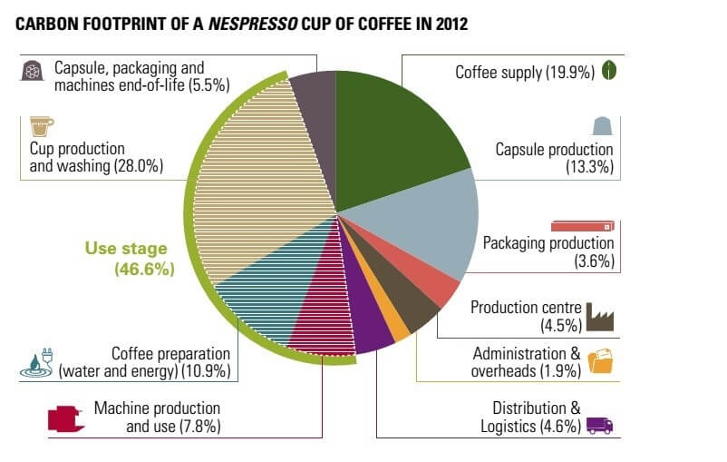 Carbon footprint of a Nespresso coffee cup