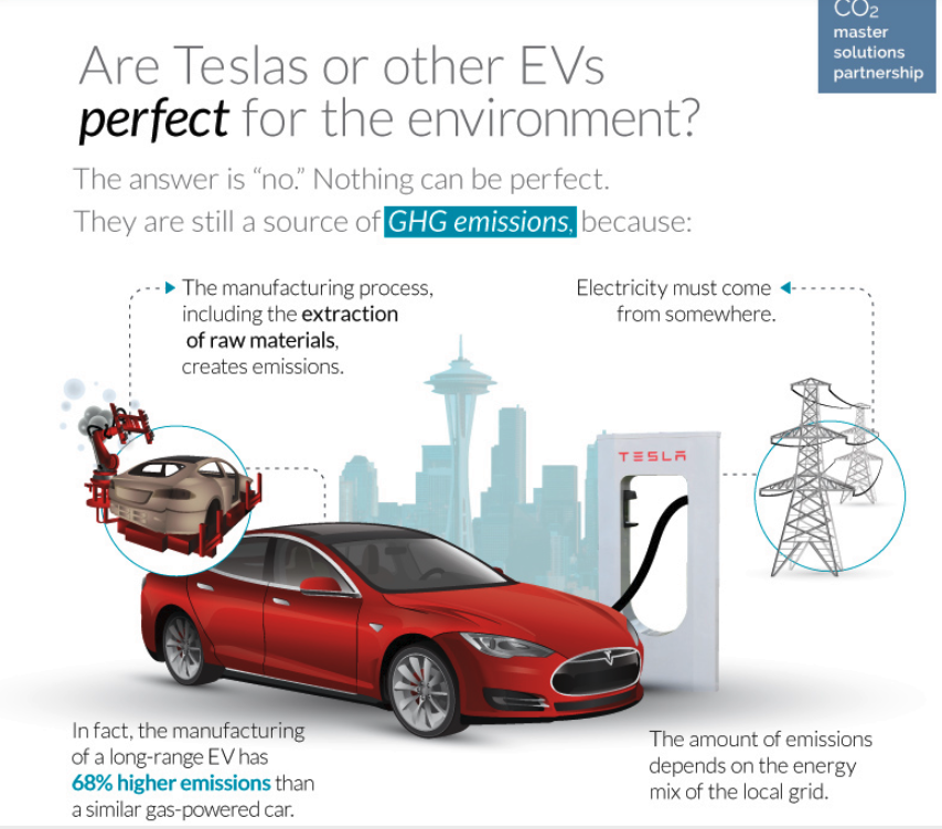 Tesla's impact on environment